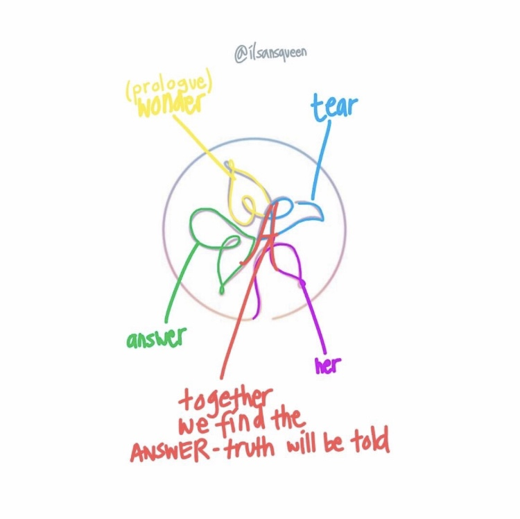 B|U Bangtan Universe Comeback Ultimate Theory 2019 - Mad Meaning